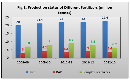 production status of different fertilizers