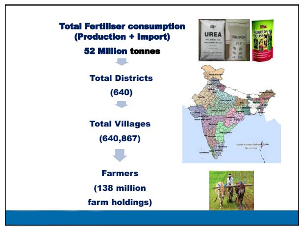 total fertilizer consumption in India