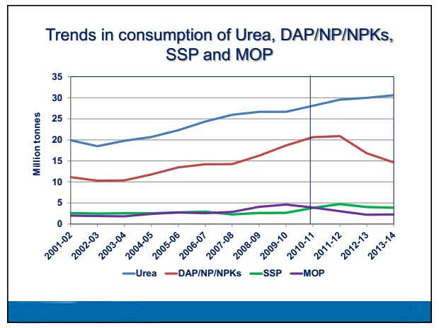 trends in consumption of urea