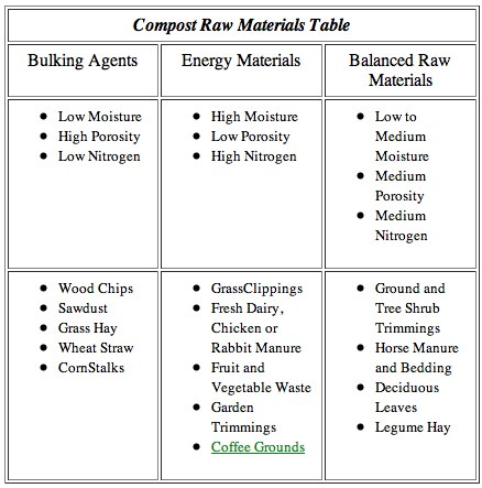 compost raw materials table