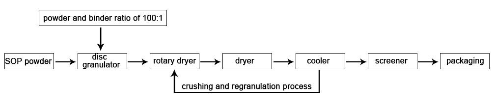 SOP fertilizer process