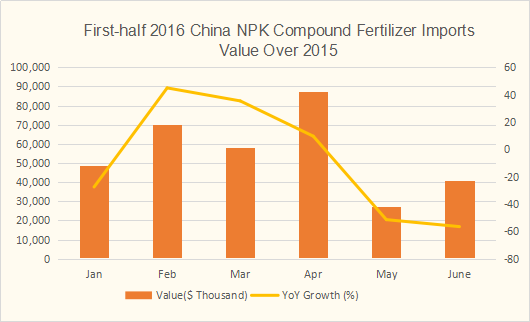 2016 NPK compound fertilizer imports value statistic data