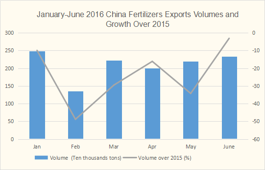 2016 China fertilizers exports volumes and growth over 2015
