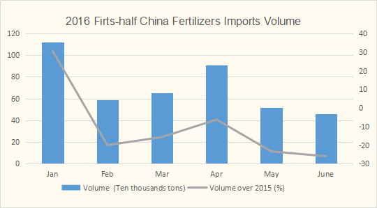 2016 first-half China fertilizers imports volume data