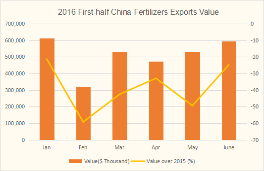 China fertilizers exports value in January-June of 2016