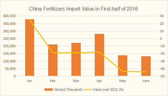 China fertilizers imports value in the first-half of 2016
