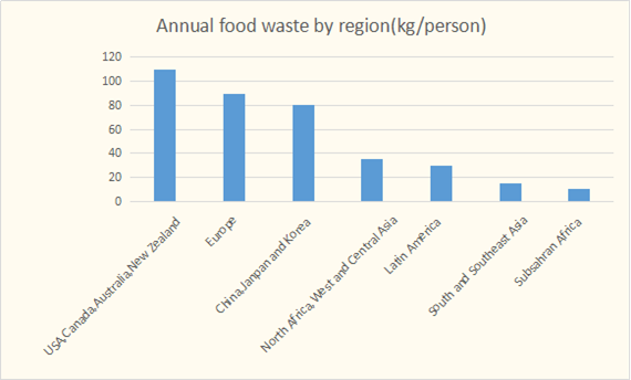 annual food waste by region
