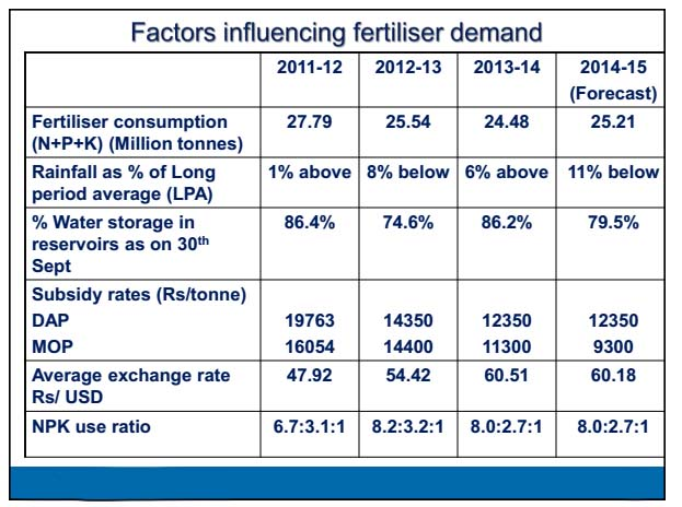 factors influencing fertilizer demand in India