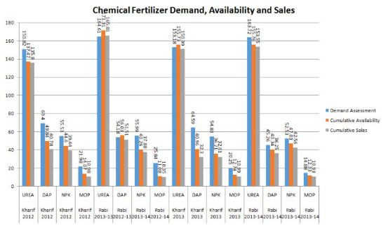 chemical fertilizer demand