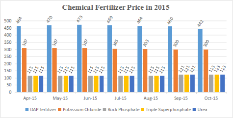 chemical fertilizer price in 2015