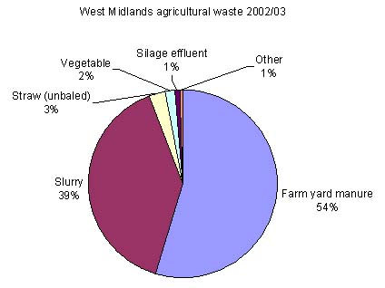 waste produced by farms