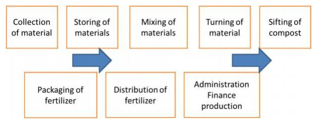 fertilizer production process