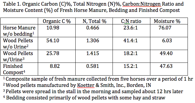 nutrients in composted manure and fresh manure