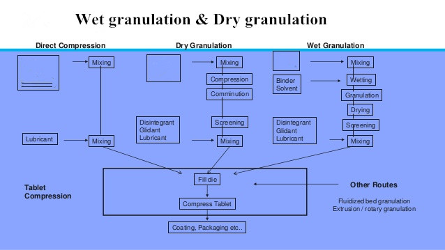 dry granulation and wet granulation