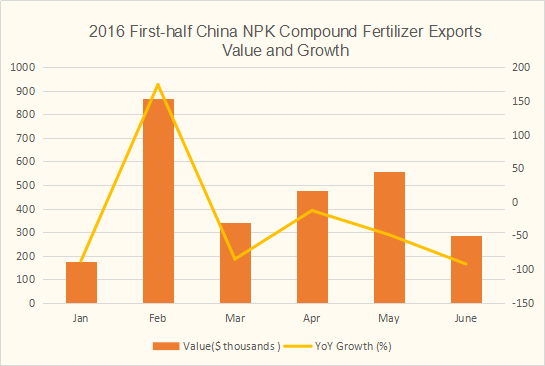 China NPK compound fertilizer exports value and growth in the first-half of 2016