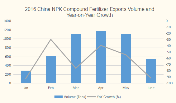 China NPK compound fertilizer exports volume data in the first-half of 2016