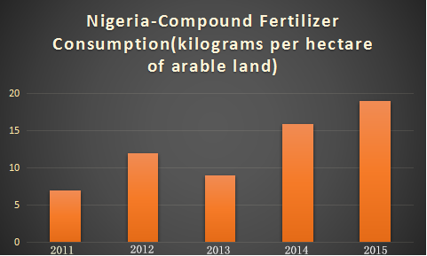 consumption of Nigeria compound fertilizer
