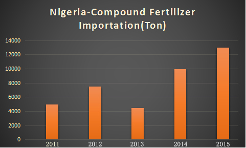 importation of Nigeria compound fertilizer