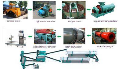 establish organic fertilizer plant